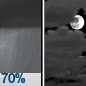 Rain showers likely before 9pm. Mostly cloudy, with a low around 36. Northwest wind 10 to 15 mph, with gusts as high as 30 mph. Chance of precipitation is 70%. New rainfall amounts between a quarter and half of an inch possible.